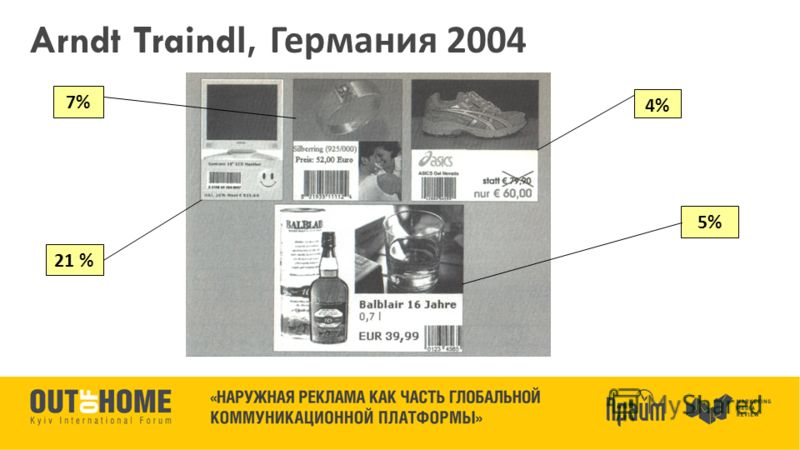 Arndt Traindl, Германия 2004 21 % 4% 5% 7%