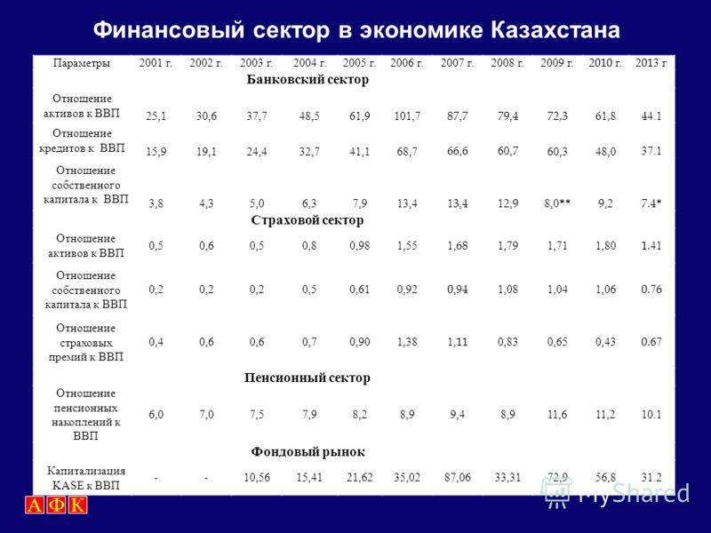 Сильные стороныВозможности 1. Действенная кредитная и процентная, депозитная и инвестиционная политика. 2. Относительная сбалансированность активов и обязательств по срокам, формирование комплексной системы управления рисками. 3. Потенциал роста акти
