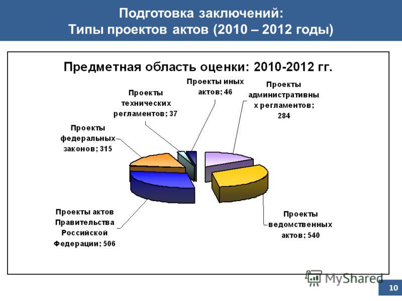 Подготовка заключений: Типы проектов актов (2010 – 2012 годы) 10