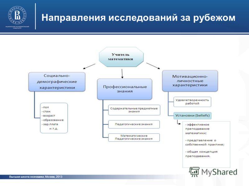 Высшая школа экономики, Москва, 2013 Направления исследований за рубежом фото