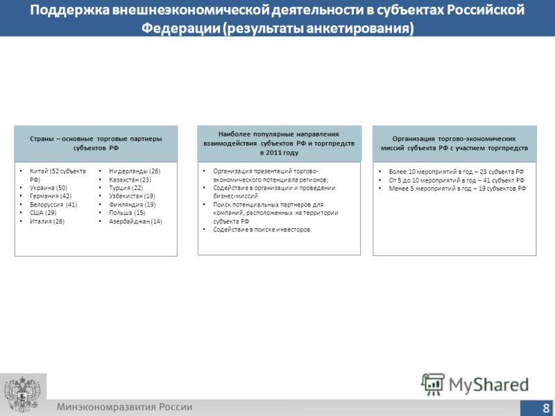 8 Китай (52 субъекта РФ) Украина (50) Германия (42) Белоруссия (41) США (29) Италия (26) Нидерланды (26) Казахстан (23) Турция (22) Узбекистан (19) Финляндия (19) Польша (15) Азербайджан (14) Поддержка внешнеэкономической деятельности в субъектах Рос