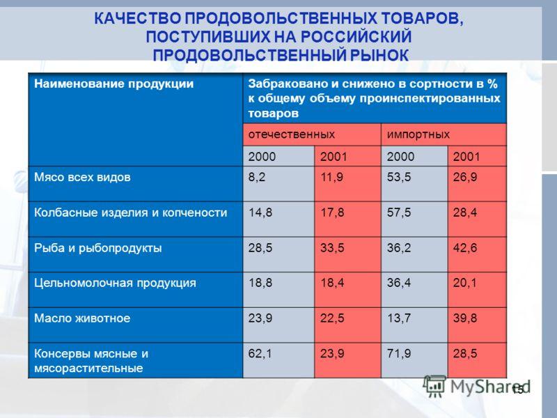КАЧЕСТВО ПРОДОВОЛЬСТВЕННЫХ ТОВАРОВ, ПОСТУПИВШИХ НА РОССИЙСКИЙ ПРОДОВОЛЬСТВЕННЫЙ РЫНОК 15