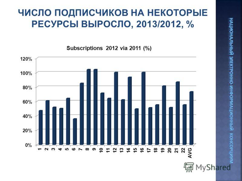 ЧИСЛО ПОДПИСЧИКОВ НА НЕКОТОРЫЕ РЕСУРСЫ ВЫРОСЛО, 2013/2012, %