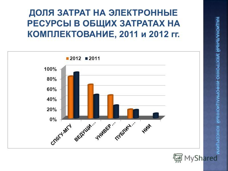 ДОЛЯ ЗАТРАТ НА ЭЛЕКТРОННЫЕ РЕСУРСЫ В ОБЩИХ ЗАТРАТАХ НА КОМПЛЕКТОВАНИЕ, 2011 и 2012 гг.