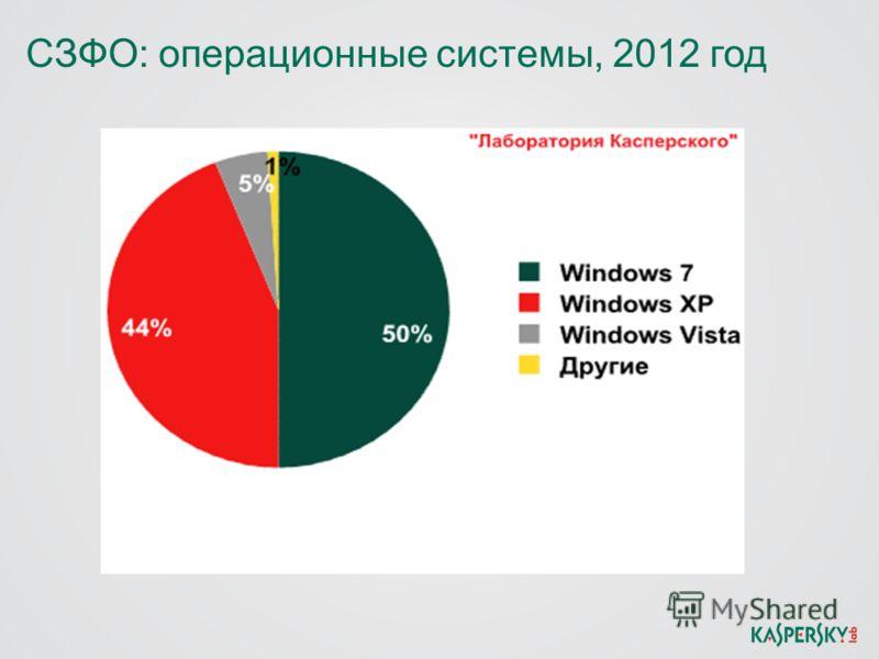 СЗФО: операционные системы, 2012 год