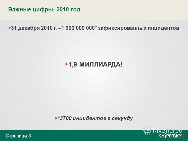 Важные цифры. 2010 год Страница 3 31 декабря 2010 г. –1 900 000 000* зафиксированных инцидентов 1,9 МИЛЛИАРДА! *3700 инцидентов в секунду