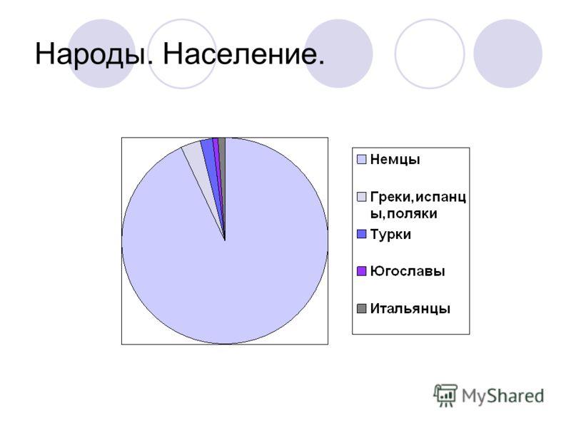 Народы. Население.