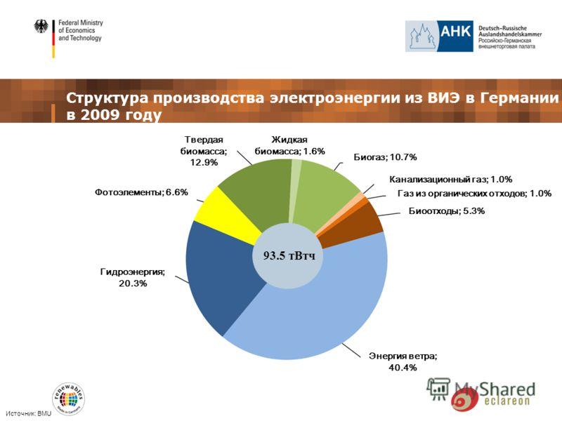 Структура производства электроэнергии из ВИЭ в Германии в 2009 году Источник: BMU 93.5 тВтч Твердая биомасса; 12.9% Гидроэнергия; 20.3% Фотоэлементы; 6.6% Биоотходы; 5.3% Газ из органических отходов; 1.0% Жидкая биомасса; 1.6% Канализационный газ; 1.