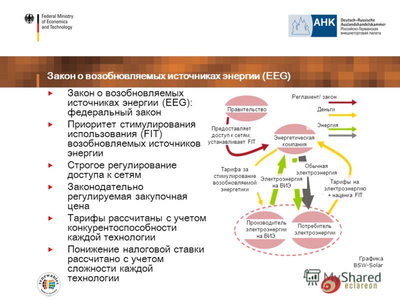Закон о возобновляемых источниках энергии (EEG) Закон о возобновляемых источниках энергии (EEG): федеральный закон Приоритет стимулирования использования (FIT) возобновляемых источников энергии Строгое регулирование доступа к сетям Законодательно рег