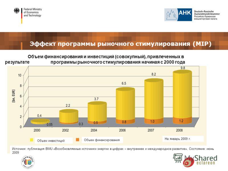Эффект программы рыночного стимулирования (MIP) Объем финансирования и инвестиций (совокупный), привлеченных в результате программы рыночного стимулирования начиная с 2000 года Источник: публикация BMU «Возобновляемые источники энергии в цифрах – вну