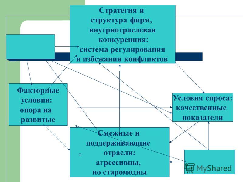 Стратегия и структура фирм, внутриотраслевая конкуренция: система регулирования и избежания конфликтов Смежные и поддерживающие отрасли: агрессивны, но старомодны Условия спроса: качественные показатели Факторные условия: опора на развитые