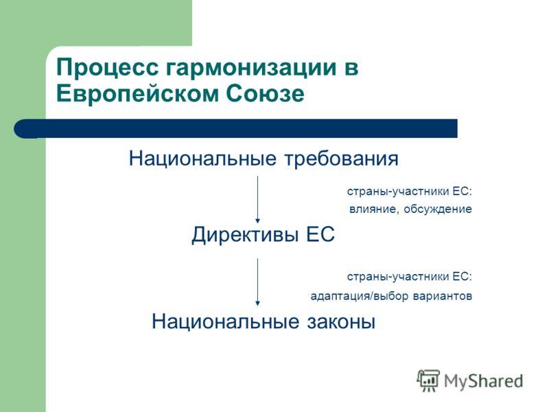 Процесс гармонизации в Европейском Союзе Национальные требования страны-участники ЕС: влияние, обсуждение Директивы ЕС страны-участники ЕС: адаптация/выбор вариантов Национальные законы
