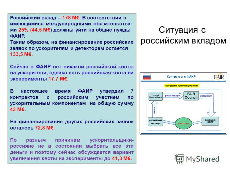 Российский вклад – 178 М. В соответствии с имеющимися международными обязательства- ми 25% (44,5 М) должны уйти на общие нужды ФАИР. Таким образом, на финансирование российских заявок по ускорителям и детекторам остается 133,5 М. Сейчас в ФАИР нет ни