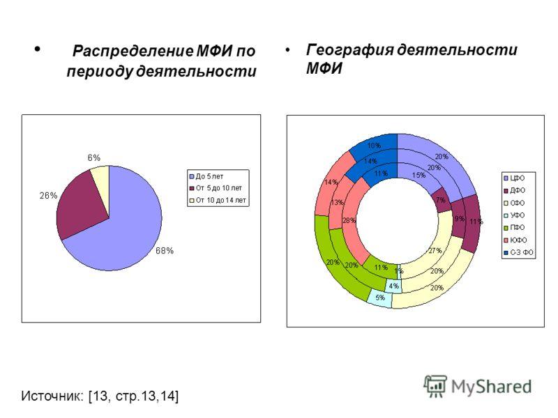 Распределение МФИ по периоду деятельности География деятельности МФИ Источник: [13, стр.13,14]