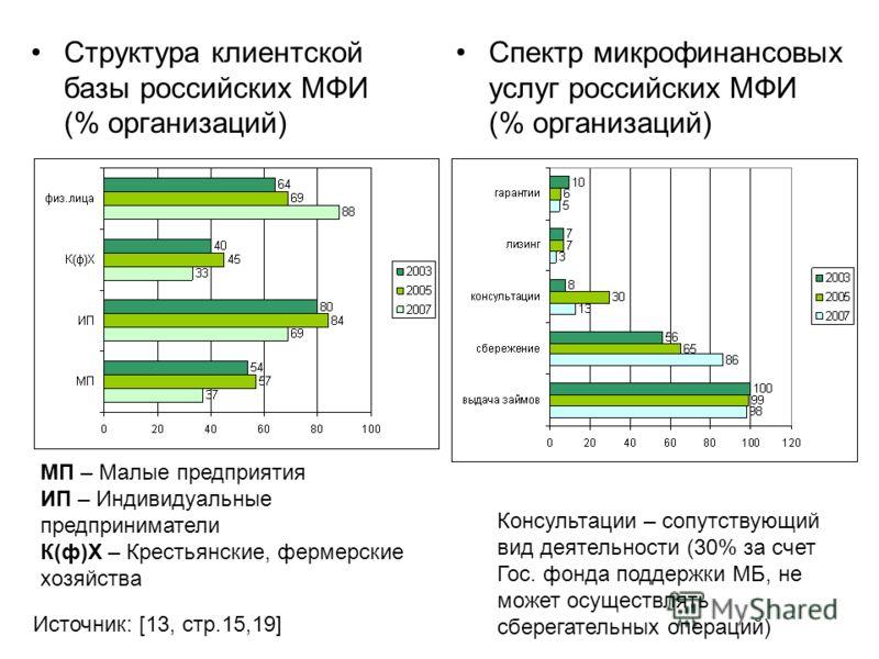 Структура клиентской базы российских МФИ (% организаций) Спектр микрофинансовых услуг российских МФИ (% организаций) МП – Малые предприятия ИП – Индивидуальные предприниматели К(ф)Х – Крестьянские, фермерские хозяйства Консультации – сопутствующий ви