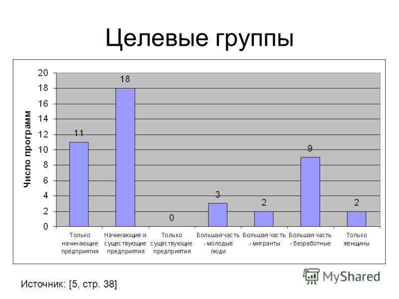 Целевые группы Источник: [5, стр. 38]