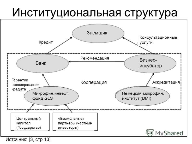 Бизнес- инкубатор Банк