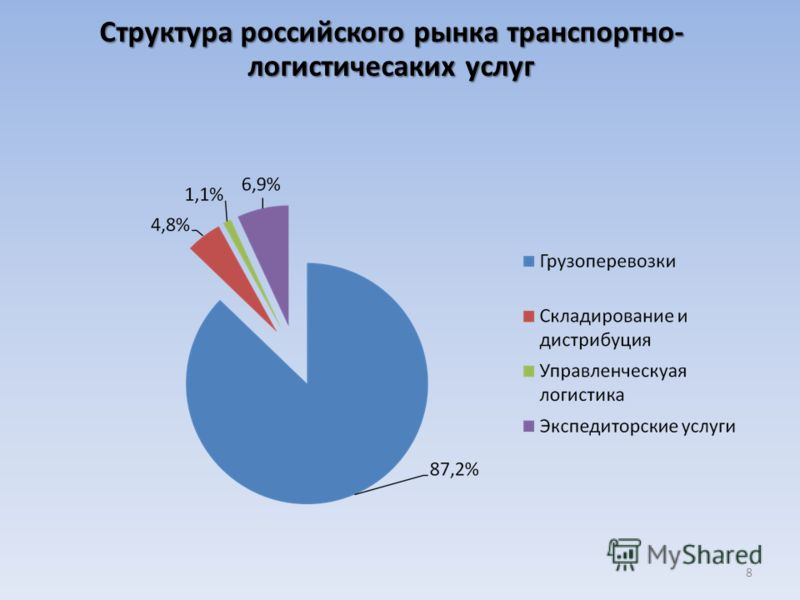 8 Структура российского рынка транспортно- логистичесаких услуг