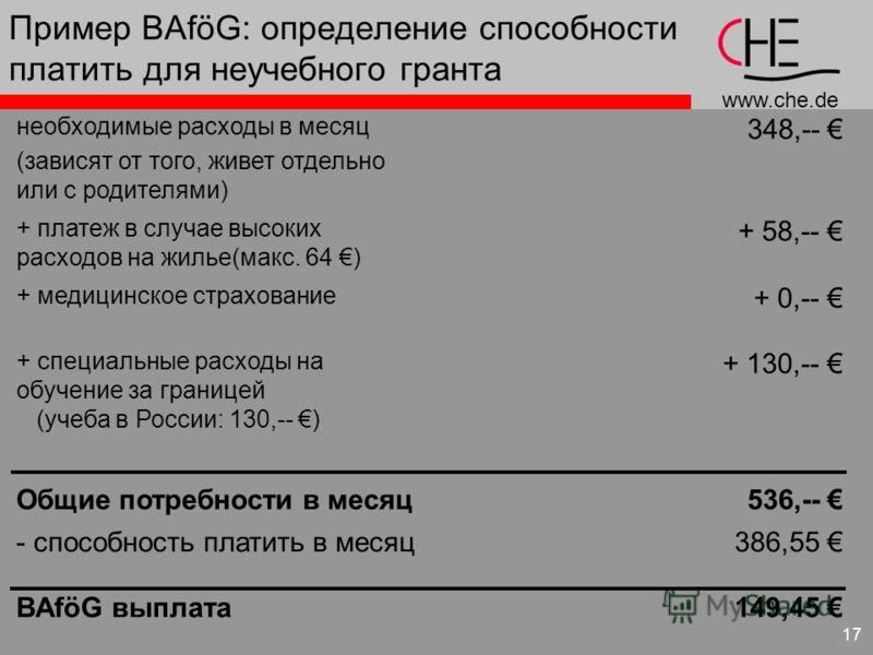 www.che.de 17 необходимые расходы в месяц (зависят от того, живет отдельно или с родителями) 348,-- + платеж в случае высоких расходов на жилье(макс. 64 ) + 58,-- + медицинское страхование + 0,-- + специальные расходы на обучение за границей (учеба в