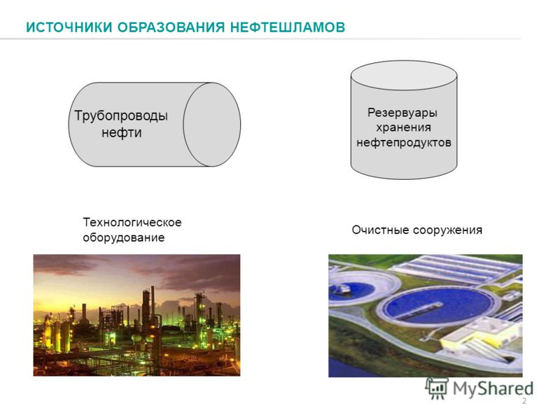 ИСТОЧНИКИ ОБРАЗОВАНИЯ НЕФТЕШЛАМОВ 2 Резервуары хранения нефтепродуктов Очистные сооружения Трубопроводы нефти Технологическое оборудование