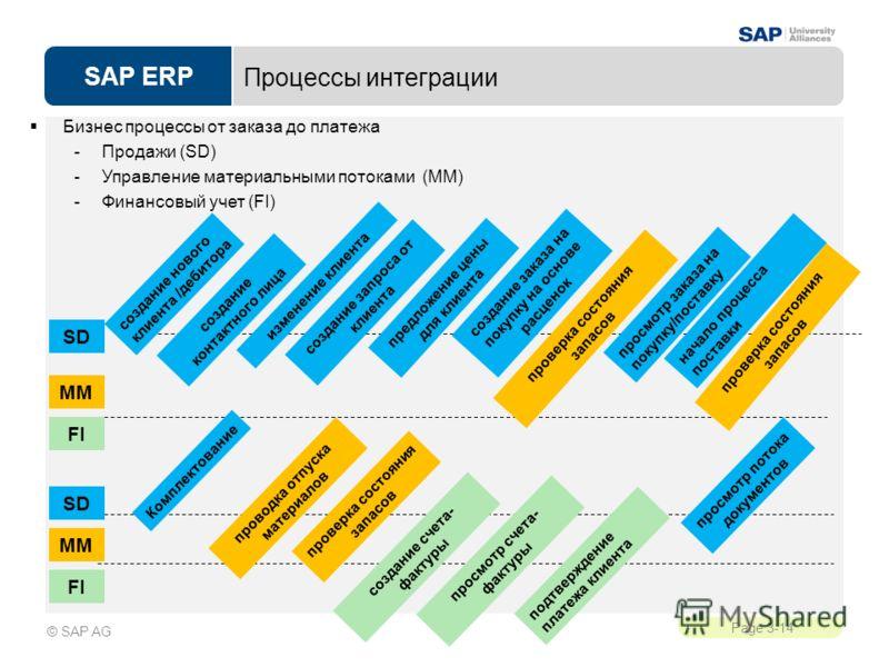 SAP ERP Page 3-14 © SAP AG Процессы интеграции Бизнес процессы от заказа до платежа -Продажи (SD) -Управление материальными потоками (MM) -Финансовый учет (FI) создание контактного лица изменение клиента создание нового клиента /дебитора предложение
