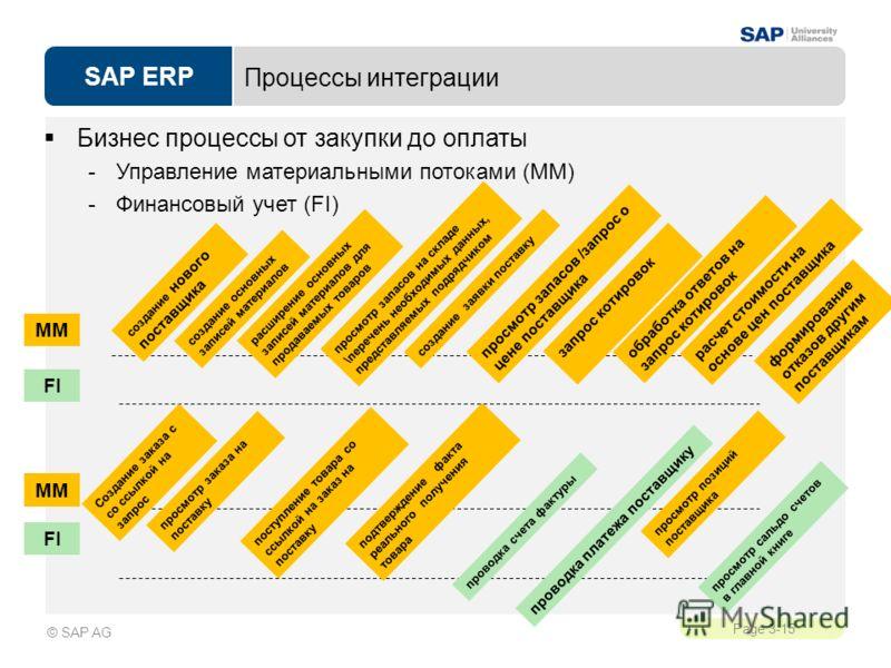 SAP ERP Page 3-15 © SAP AG Процессы интеграции Бизнес процессы от закупки до оплаты -Управление материальными потоками (MM) -Финансовый учет (FI) MM FI MM создание нового поставщика создание основных записей материалов расширение основных записей мат