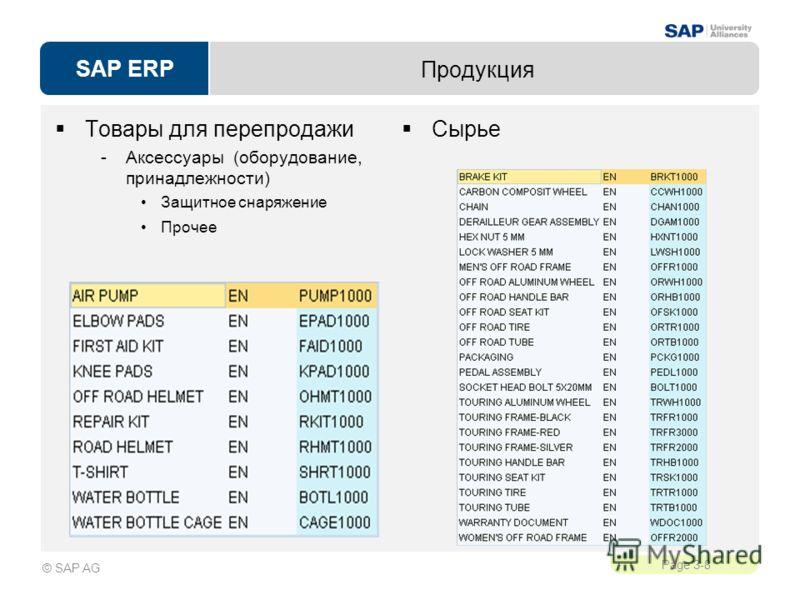 SAP ERP Page 3-8 © SAP AG Продукция Товары для перепродажи -Аксессуары (оборудование, принадлежности) Защитное снаряжение Прочее Сырье