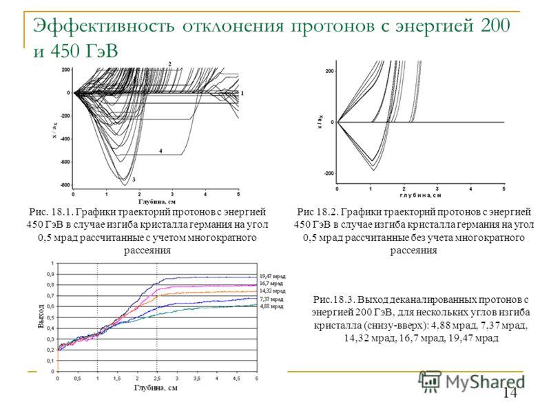 14 Эффективность отклонения протонов с энергией 200 и 450 ГэВ Рис. 18.1. Графики траекторий протонов с энергией 450 ГэВ в случае изгиба кристалла германия на угол 0,5 мрад рассчитанные с учетом многократного рассеяния Рис 18.2. Графики траекторий про