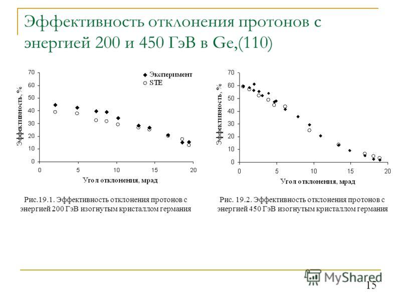 15 Эффективность отклонения протонов с энергией 200 и 450 ГэВ в Ge,(110) Рис.19.1. Эффективность отклонения протонов с энергией 200 ГэВ изогнутым кристаллом германия Рис. 19.2. Эффективность отклонения протонов с энергией 450 ГэВ изогнутым кристаллом