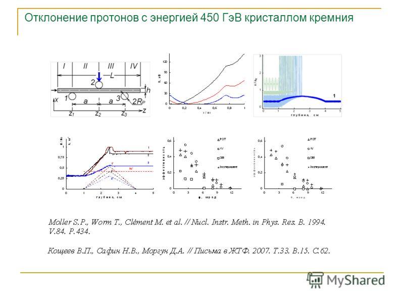 Отклонение протонов с энергией 450 ГэВ кристаллом кремния