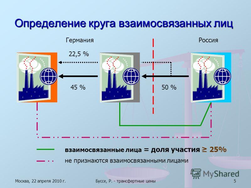 Москва, 22 апреля 2010 г.Буссе, Р. - трансфертные цены5 Определение круга взаимосвязанных лиц ГерманияРоссия 45 %50 % взаимосвязанные лица = доля участия 25% 22,5 % не признаются взаимосвязанными лицами