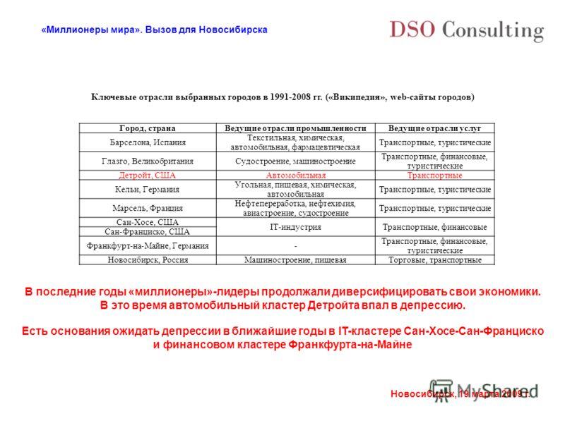 «Миллионеры мира». Вызов для Новосибирска Новосибирск, 19 марта 2009 г. Ключевые отрасли выбранных городов в 1991-2008 гг. («Википедия», web-сайты городов) В последние годы «миллионеры»-лидеры продолжали диверсифицировать свои экономики. В это время