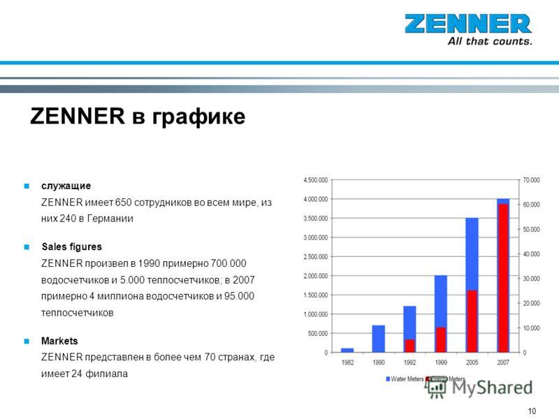 10 ZENNER в графике служащие ZENNER имеет 650 сотрудников во всем мире, из них 240 в Германии Sales figures ZENNER произвел в 1990 примерно 700.000 водосчетчиков и 5.000 теплосчетчиков; в 2007 примерно 4 миллиона водосчетчиков и 95.000 теплосчетчиков