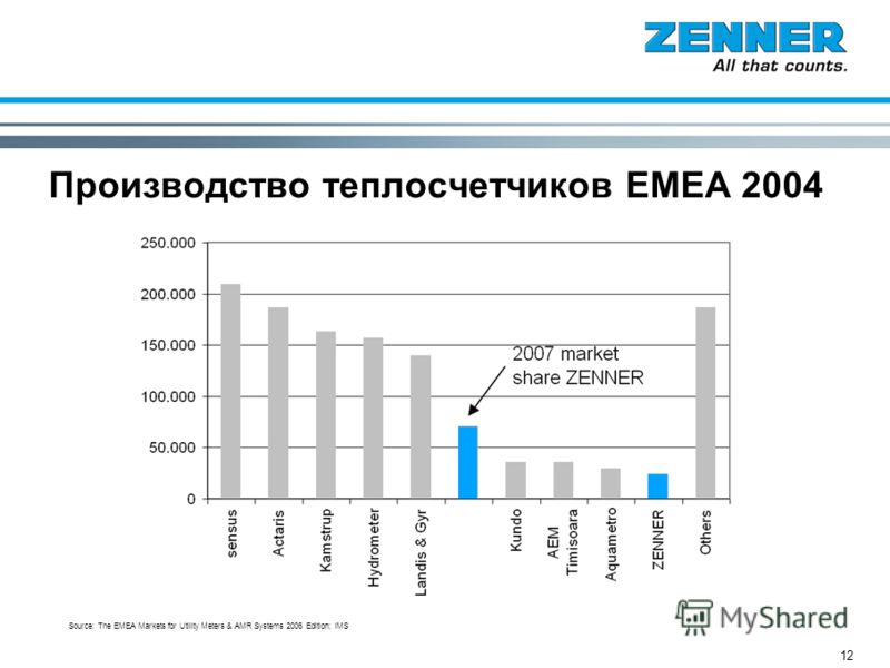 12 Производство теплосчетчиков EMEA 2004 Source: The EMEA Markets for Utility Meters & AMR Systems 2006 Edition; IMS
