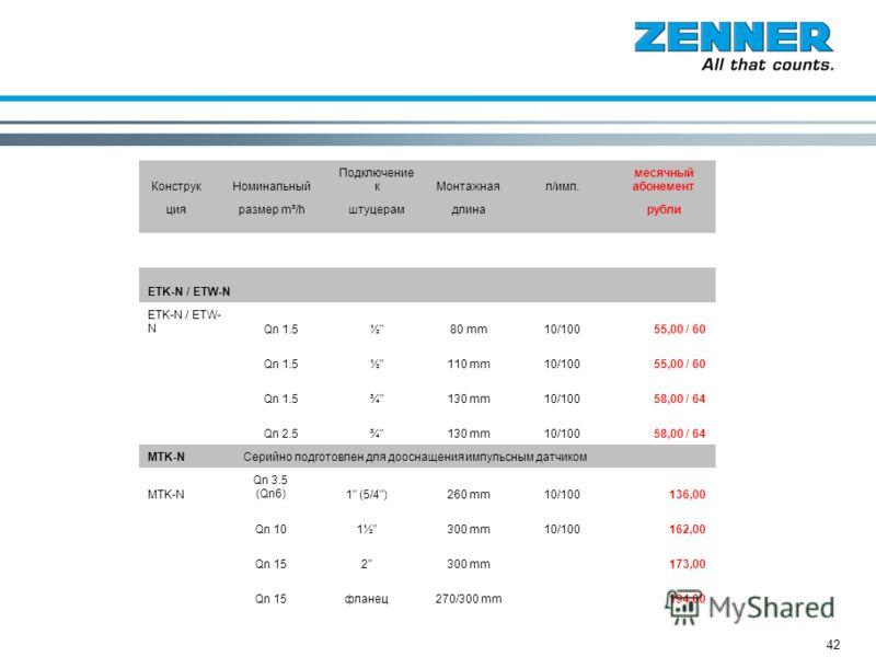 42 КонструкНоминальный Подключение кМонтажнаял/имп. месячный абонемент цияразмер m³/hштуцерамдлинарубли ETK-N / ETW-N Qn 1.5½