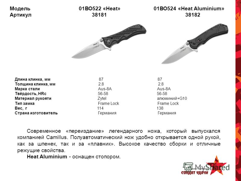 Модель 01ВО522 «Heat» 01ВО524 «Heat Aluminium» Артикул 38181 38182 Длина клинка, мм 87 87 Толщина клинка, мм 2,8 2,8 Марка стали Aus-8A Aus-8A Твёрдость, HRc 56-58 56-58 Материал рукояти Zytel алюминий+G10 Тип замка Frame Lock Frame Lock Вес, г 114 1
