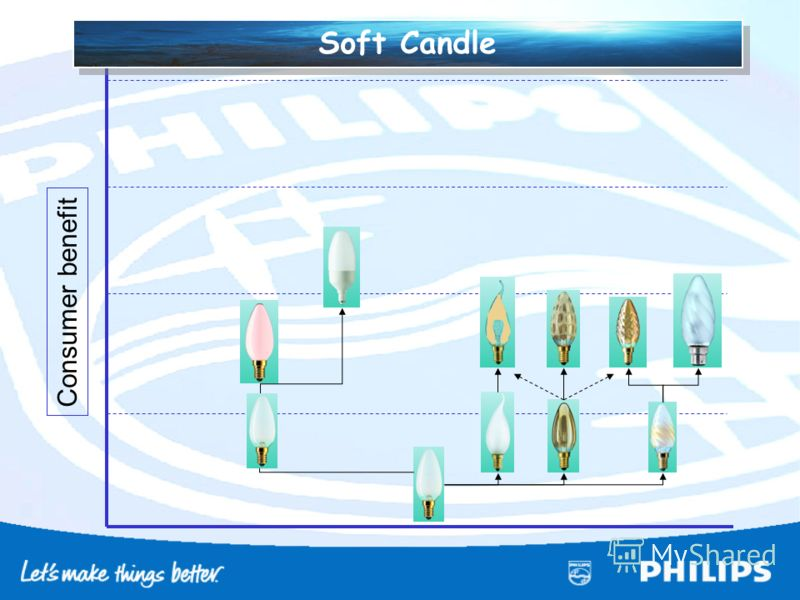 Consumer benefit Soft Candle
