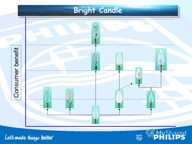 Consumer benefit Bright Candle