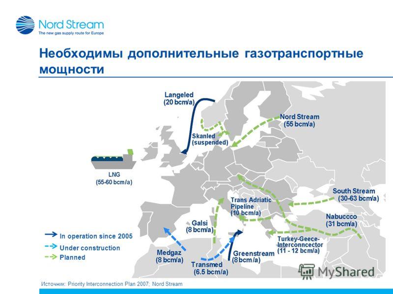 6 Необходимы дополнительные газотранспортные мощности Источник: Priority Interconnection Plan 2007; Nord Stream In operation since 2005 Under construction Planned