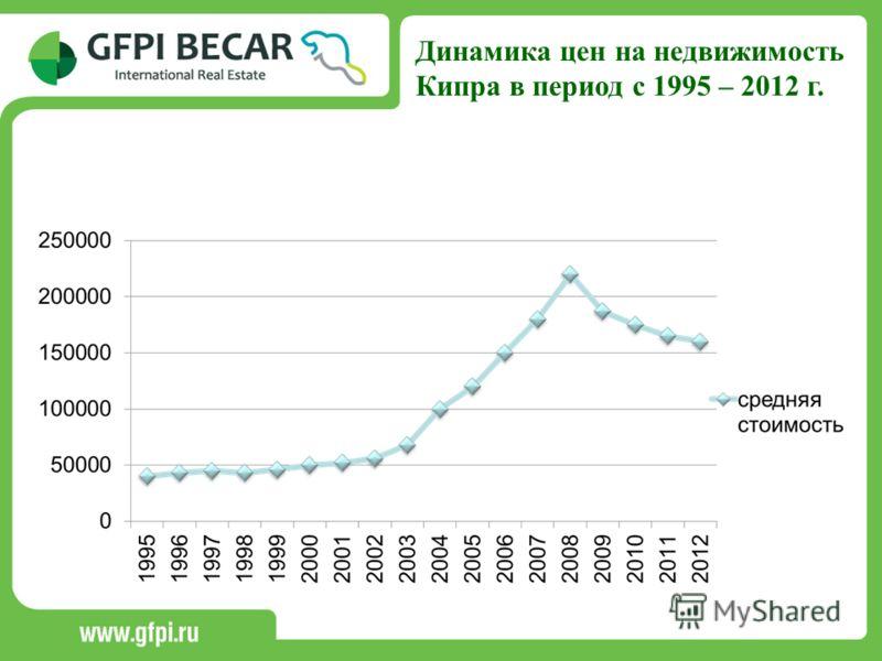 Динамика цен на недвижимость Кипра в период с 1995 – 2012 г.
