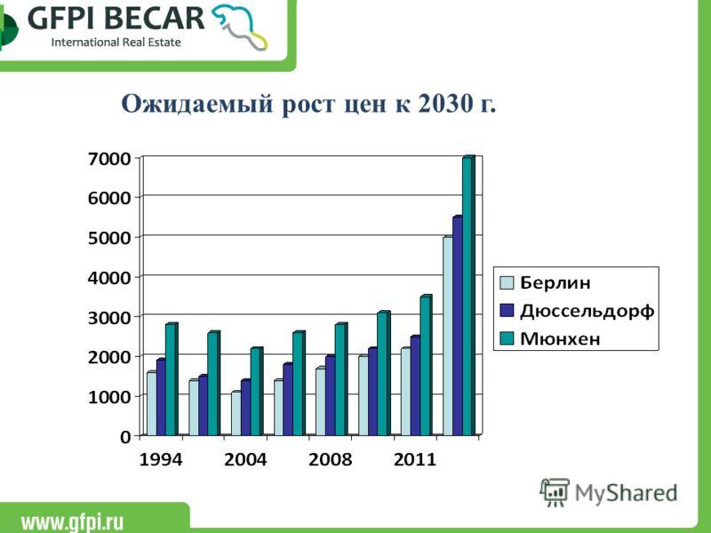 Ожидаемый рост цен к 2030 г.