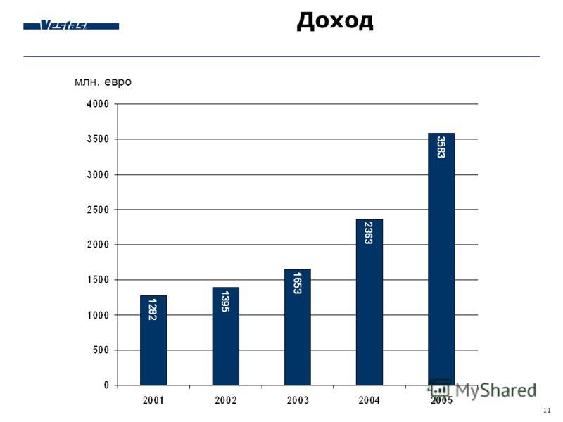 11 Доход млн. евро