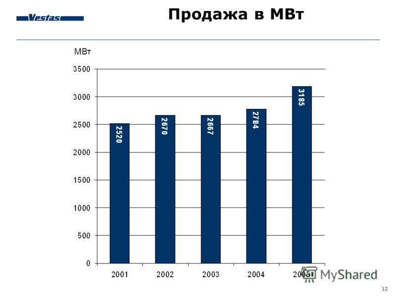12 Продажа в МВт МВт