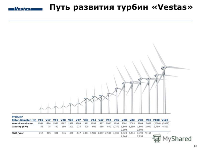 13 Путь развития турбин «Vestas»