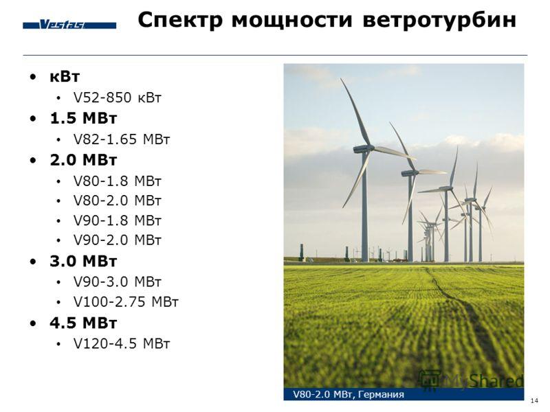 14 Спектр мощности ветротурбин V80-2.0 МВт, Германия кВт V52-850 кВт 1.5 МВт V82-1.65 МВт 2.0 МВт V80-1.8 МВт V80-2.0 МВт V90-1.8 МВт V90-2.0 МВт 3.0 МВт V90-3.0 МВт V100-2.75 МВт 4.5 МВт V120-4.5 МВт