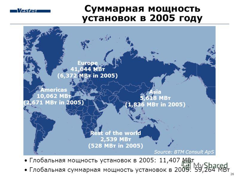26 Суммарная мощность установок в 2005 году Americas 10,062 МВт (2,671 МВт in 2005) Europe 41,044 МВт (6,372 МВт in 2005) Asia 5,618 МВт (1,836 МВт in 2005) Rest of the world 2,539 МВт (528 МВт in 2005) Source: BTM Consult ApS Глобальная мощность уст