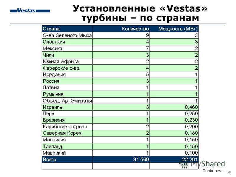 28 Continues… Установленные «Vestas» турбины – по странам