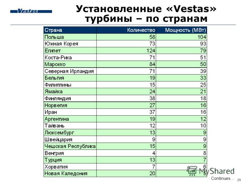 29 Continues… Установленные «Vestas» турбины – по странам