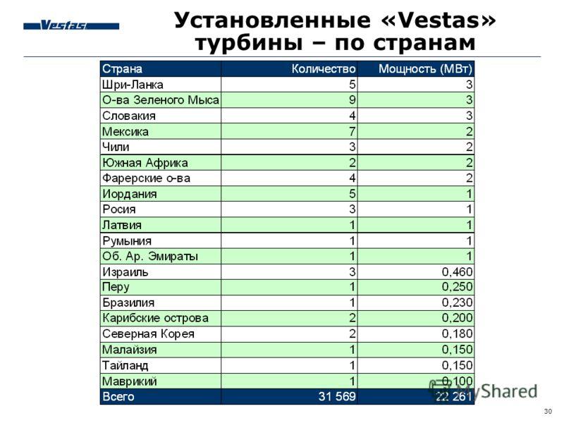 30 Установленные «Vestas» турбины – по странам