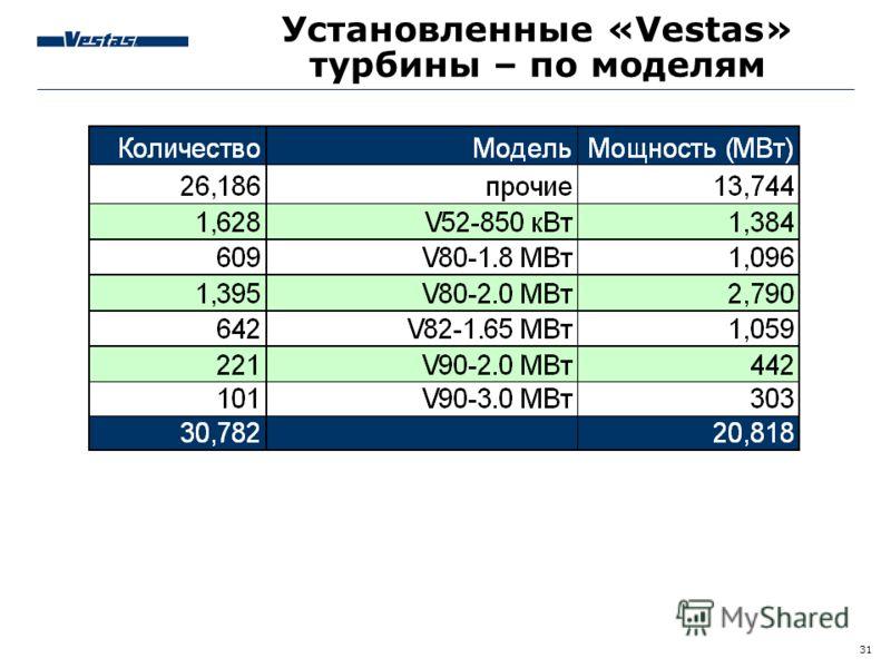 31 Установленные «Vestas» турбины – по моделям